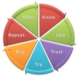 Relationship Internet Marketing
