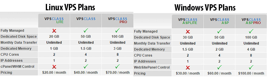 Arvixe VPS Plans