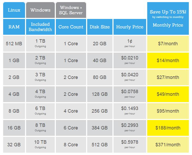 Codero Linux Public Cloud Pricing