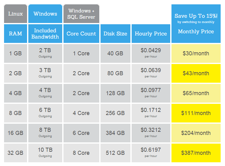 Clodero Windows Cloud Hosting Pricing