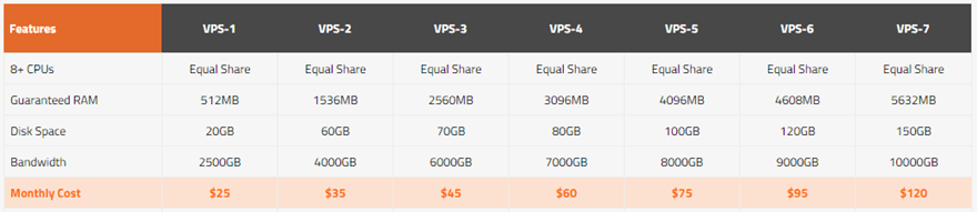 KnownHost Standard VPS Plans