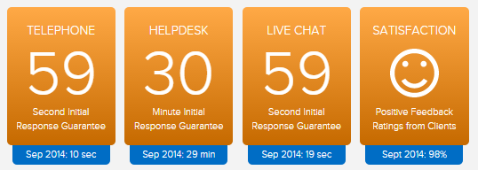 LiquidWeb Average Support Times September 2014