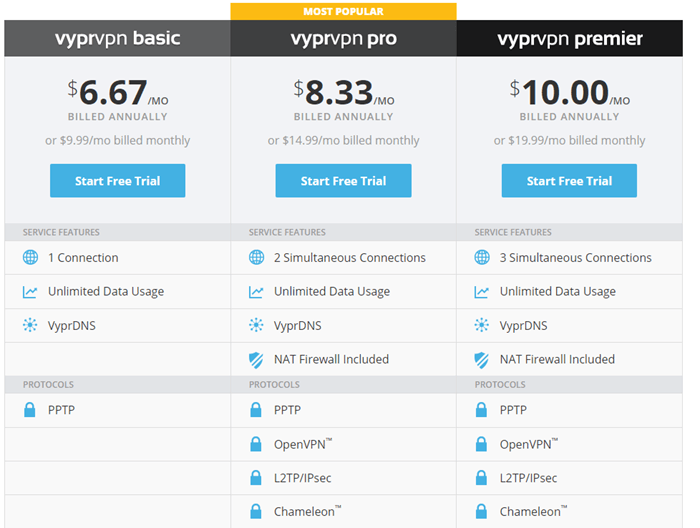 VyprVPN Plans and Pricing