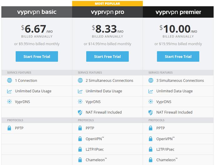 VyprVPN Plans and Pricing