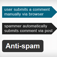 Anti-Spam Plugin to Fight Spam Comments