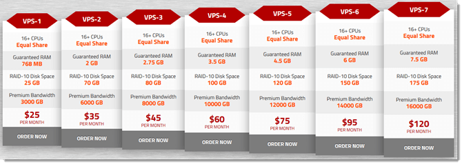 KnownHost VPS Plans