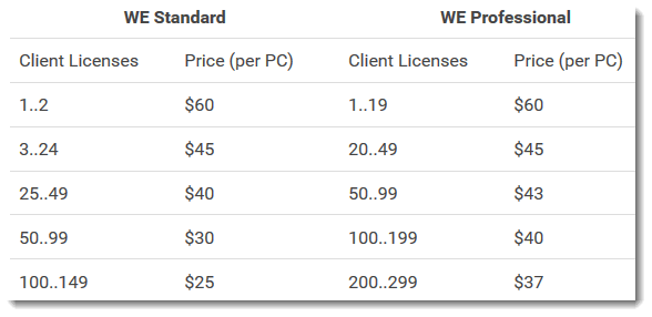 WorkExaminer Pricing